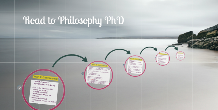 CUNY Philosophy Path to PhD